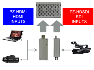 PZ-HDMI and PZ-HDSDI for Live Video Into Playzone HD Telestrator