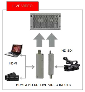 PlayZone HD Live Video Inputs